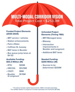 Graphic with the funding breakdown for the SH 119 project